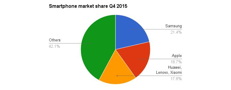 idc-smartphone-market-q4-2015-2.jpg