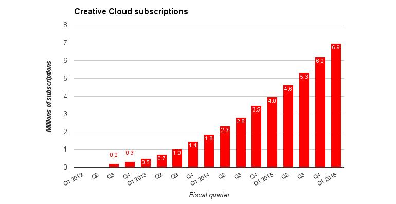 adobe-cc-subscriptions.jpg