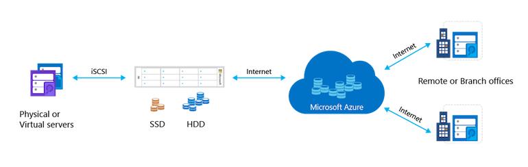 hybrid-cloud-azure-storsimple.jpg