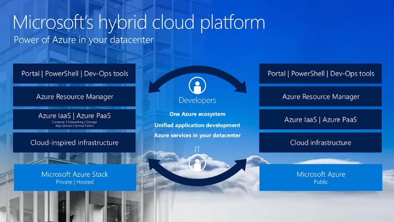 hybrid-cloud-azure-stack.jpg
