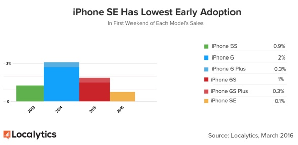 iPhone SE first weekend