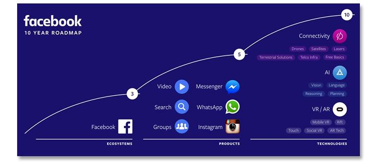ent-ux-facebook-10-year-plan.jpg
