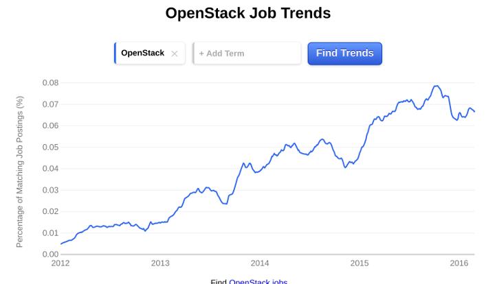 OpenStack Job Growth