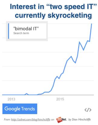 Two Speed IT: Bimodal Interest Trends