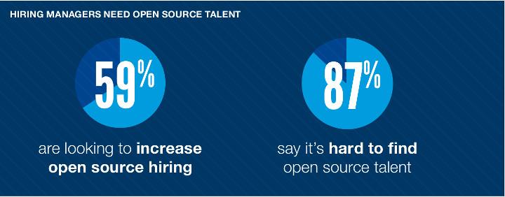 Open Source Jobs 2016