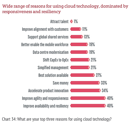 Reasons for cloud adoption