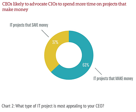 CEO priorities for the CIO