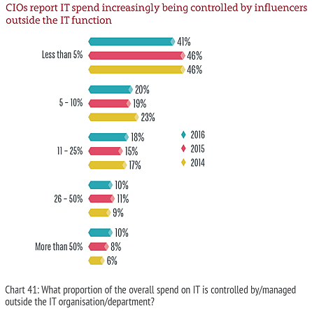 Influence on IT budgets