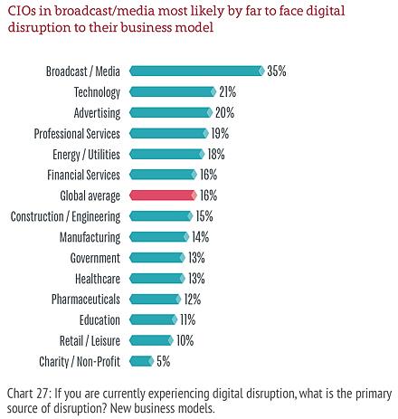 Digital disruption by industry