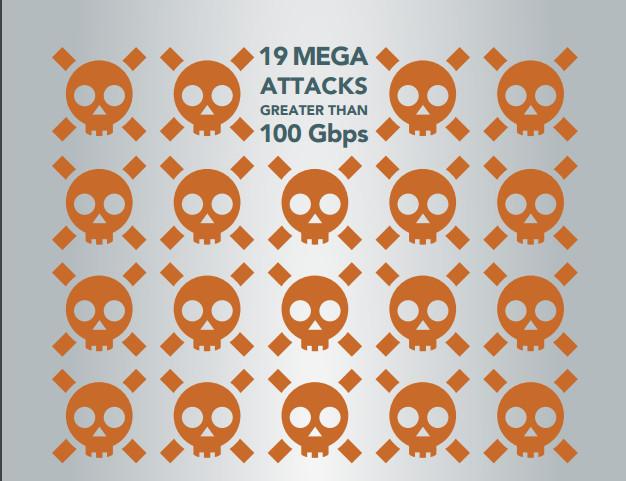 Mega DDoS Attacks 2016