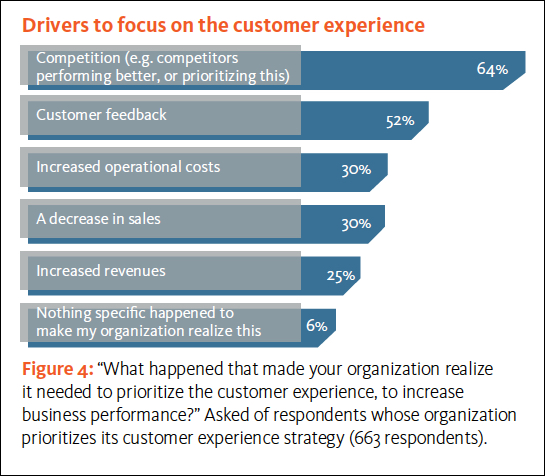 Reasons for customer experience