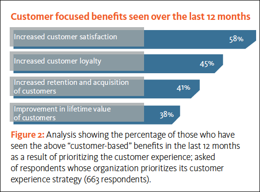 Loyalty and other customer experience benefits