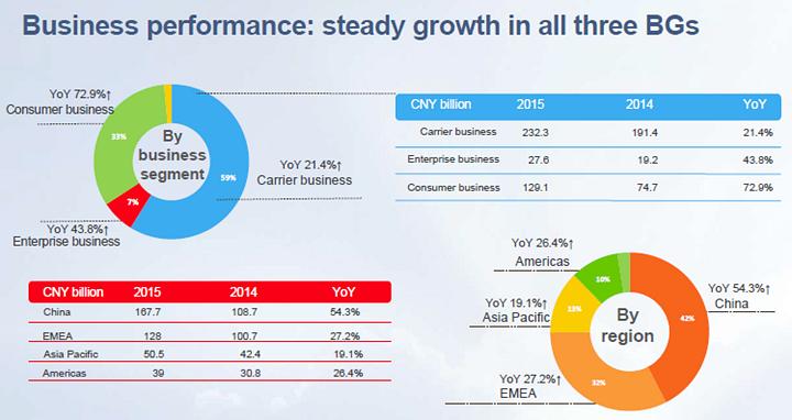 Huawei Financials 2015