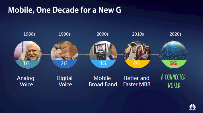 Huawei wireless and 5G timeline