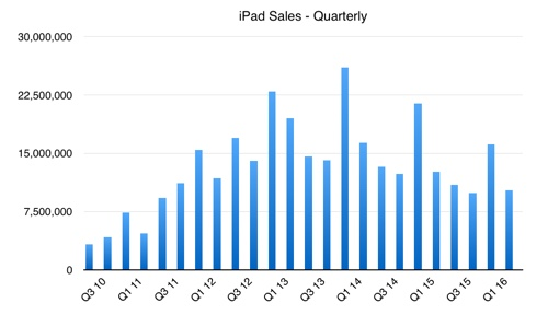 Will iOS 10 be the rebirth or the death of the iPad?