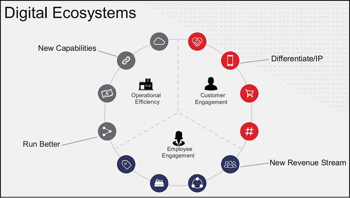 H&L Digital strategy