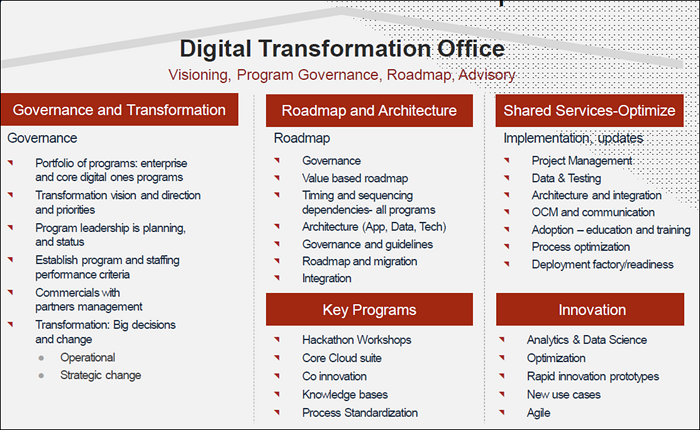 Digital transformation office. Image supplied by Denise Hazaga, Infor.