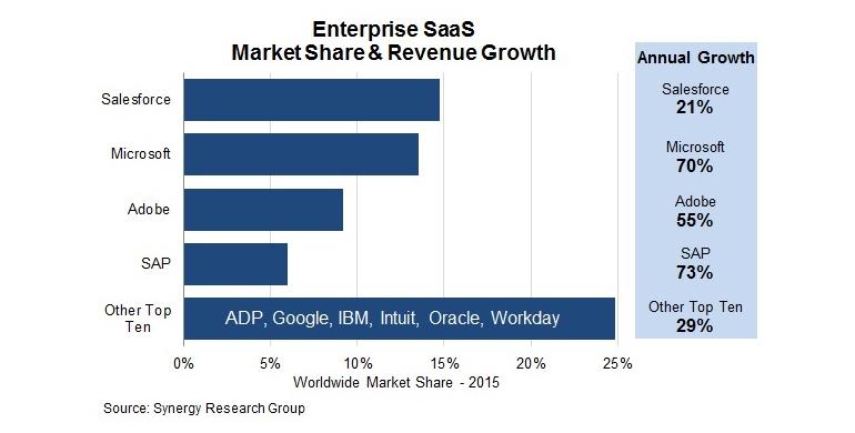 saas-market-share.jpg