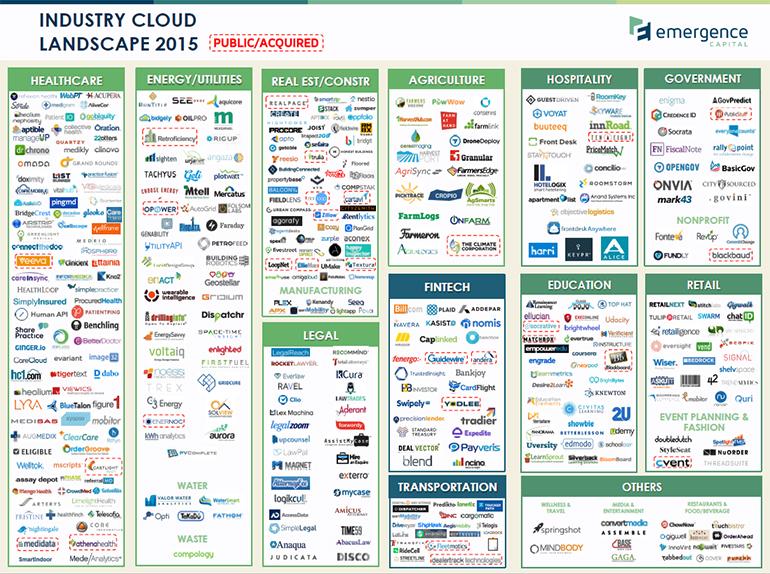 saas-industry-cloud-landscape.jpg