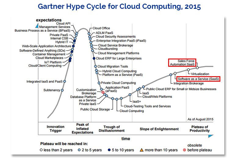 saas-gartner-2015-cloud-hype-cycle.jpg