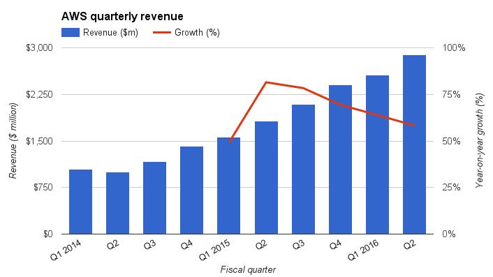 aaws-revenue-growth.jpg
