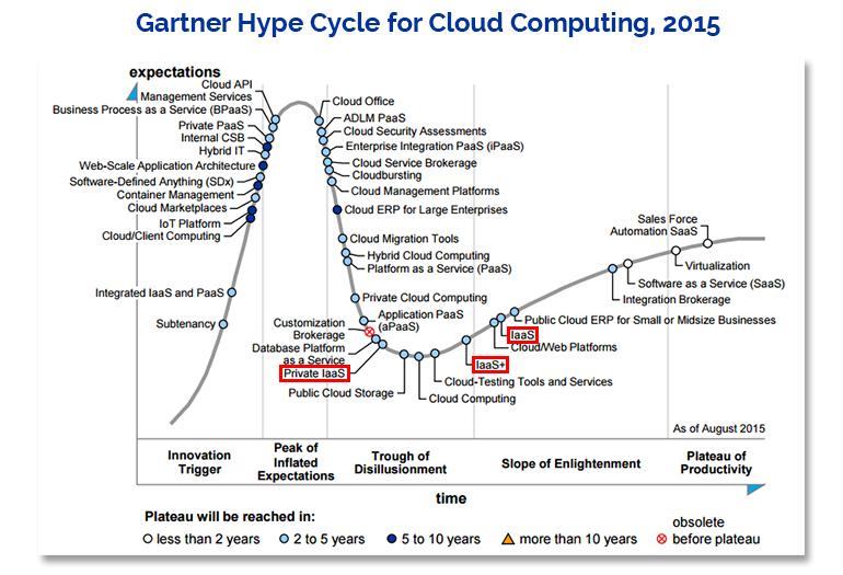 gartner-2015-cloud-hype-cycle-iaas2.jpg