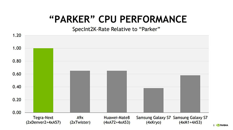 Nvidia Parker Performance Tests