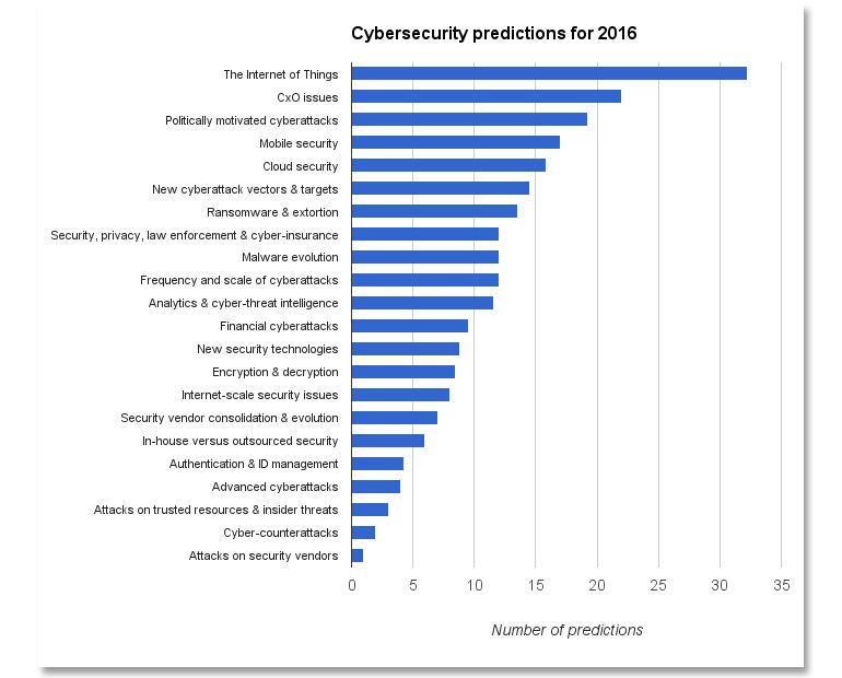 cybersecurity-2016-tpr-predictions.jpg