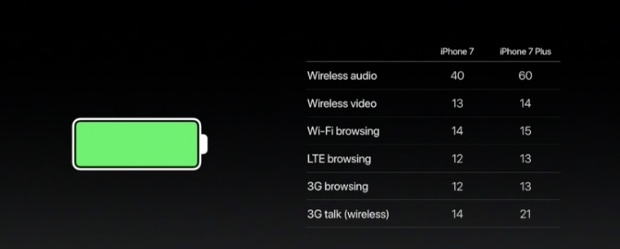 Battery life breakdown for the iPhone 7 and iPhone 7 Plus.