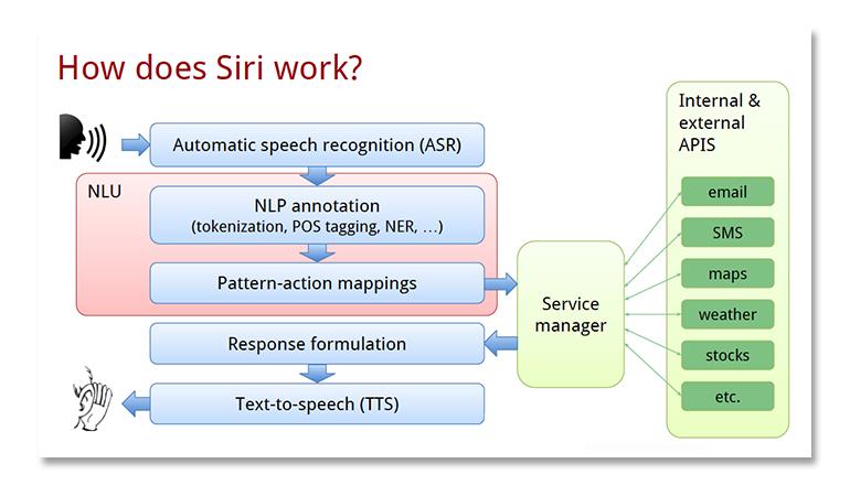 12-how-siri-works.jpg