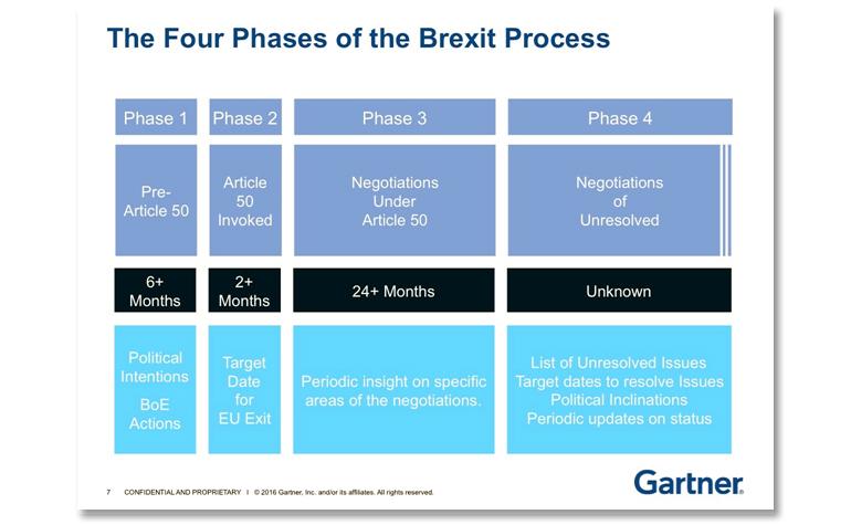 gartner-brexit-phases.jpg