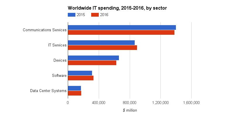 gartner-worldwide-it-spend-2015-2016.jpg