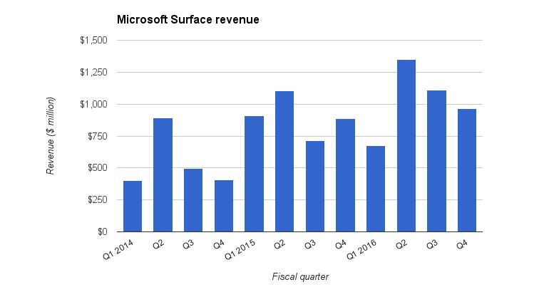 ms-surface-revenue.jpg