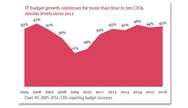 kpmg-it-budget-growth.jpg