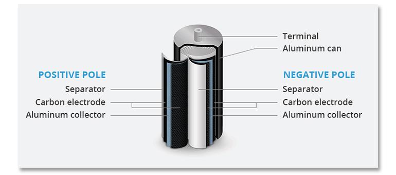 li-ion-ultracapacitor.jpg