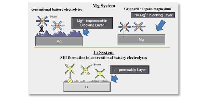 li-ion-magnesium.jpg