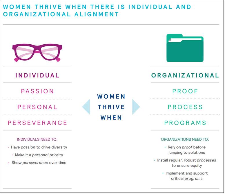 When Women Thrive