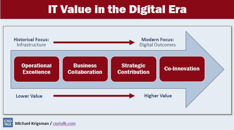 it-value-in-the-digital-era.jpg