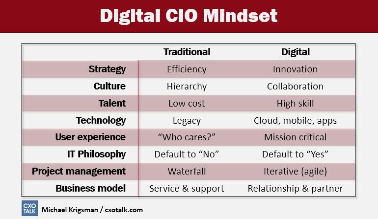 digital-cio-mindset.jpg