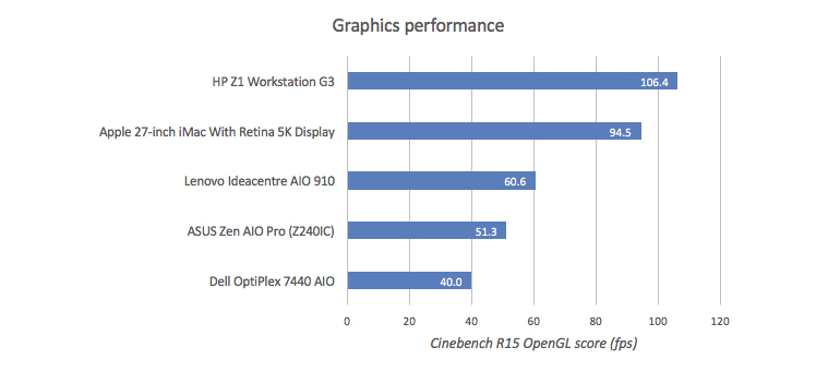 aio-graphs-gpu.jpg