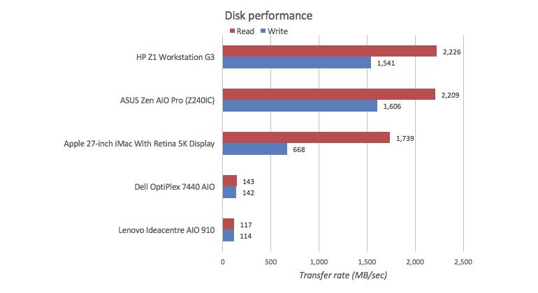 aio-graphs-disk.jpg