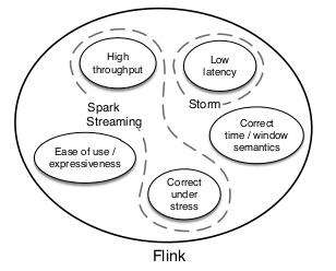 Flink vs. Spark vs. Storm