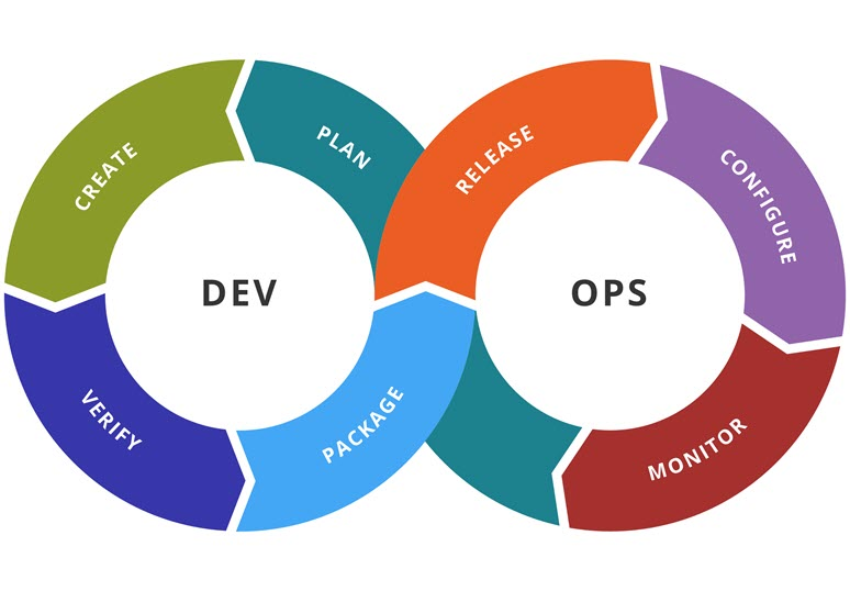 DevOps and user experience at Concur