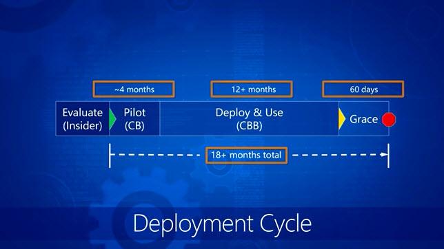 windows10-deployment-cycle.jpg