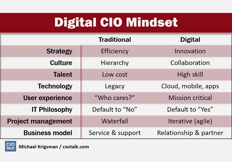Digital CIO Mindset