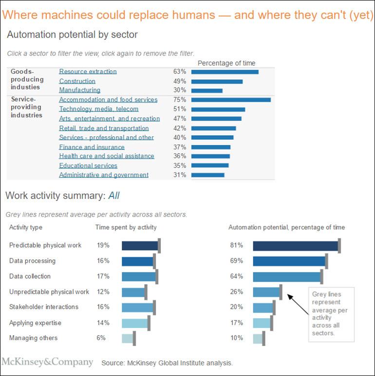 CXOTALK McKinsey - automation and AI