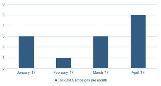 trickbot-campaigns-per-month.png