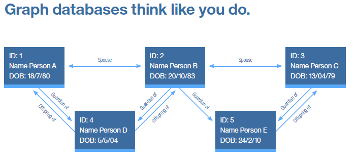 Graph databases think like you do