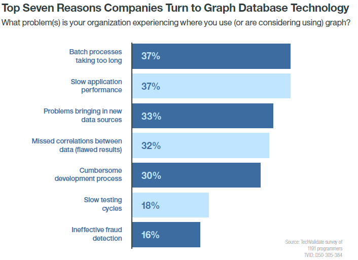 Top reasons companies turn to graph technology