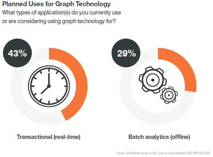 Planned use for graph technology